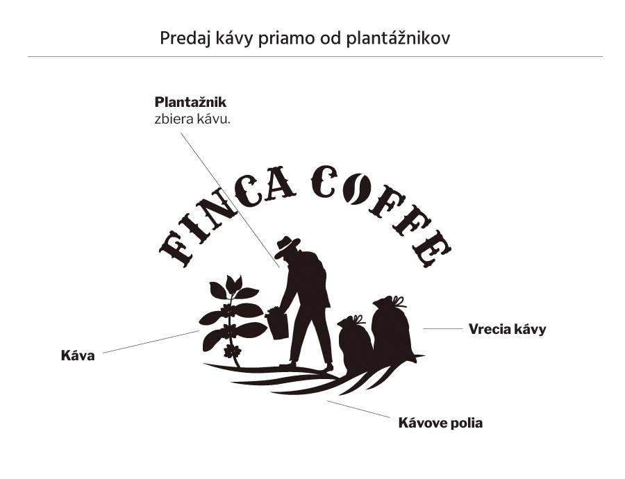 Vytvorenie loga - predaj kávy